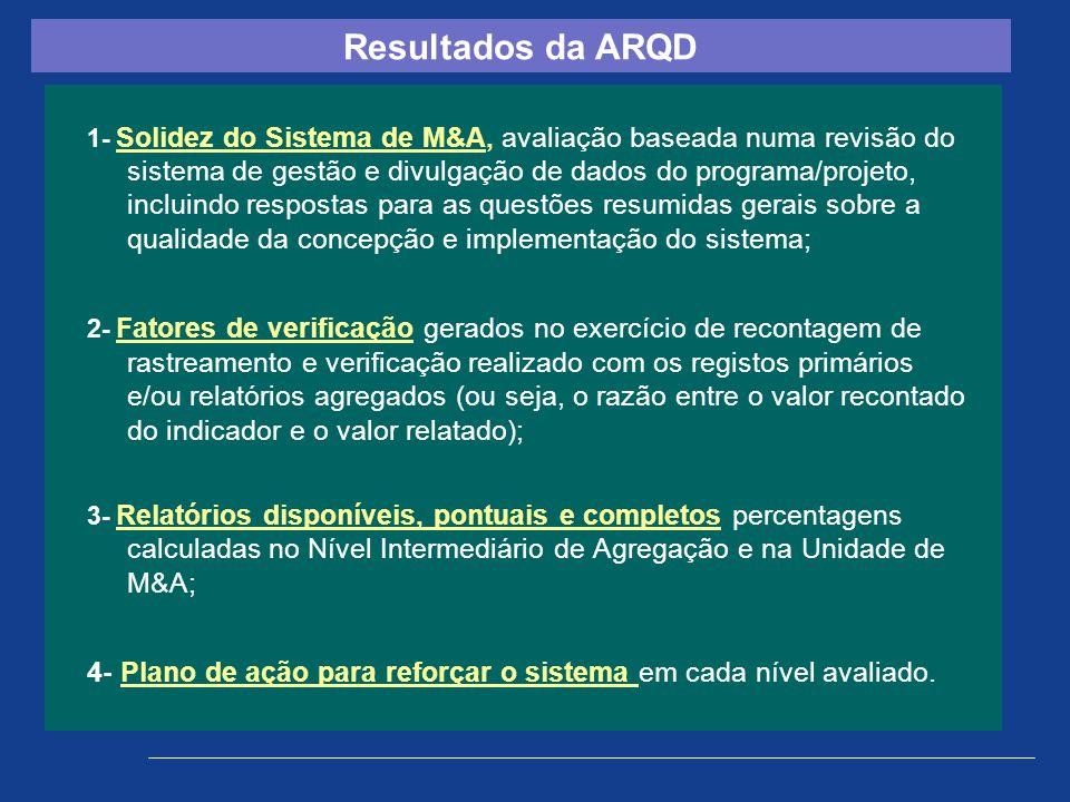 1- Solidez do Sistema de M&A, avaliação baseada numa revisão do sistema de gestão e divulgação de dados do programa/projeto, incluindo respostas para