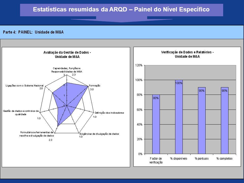 Estatísticas resumidas da ARQD – Painel do Nível Específico