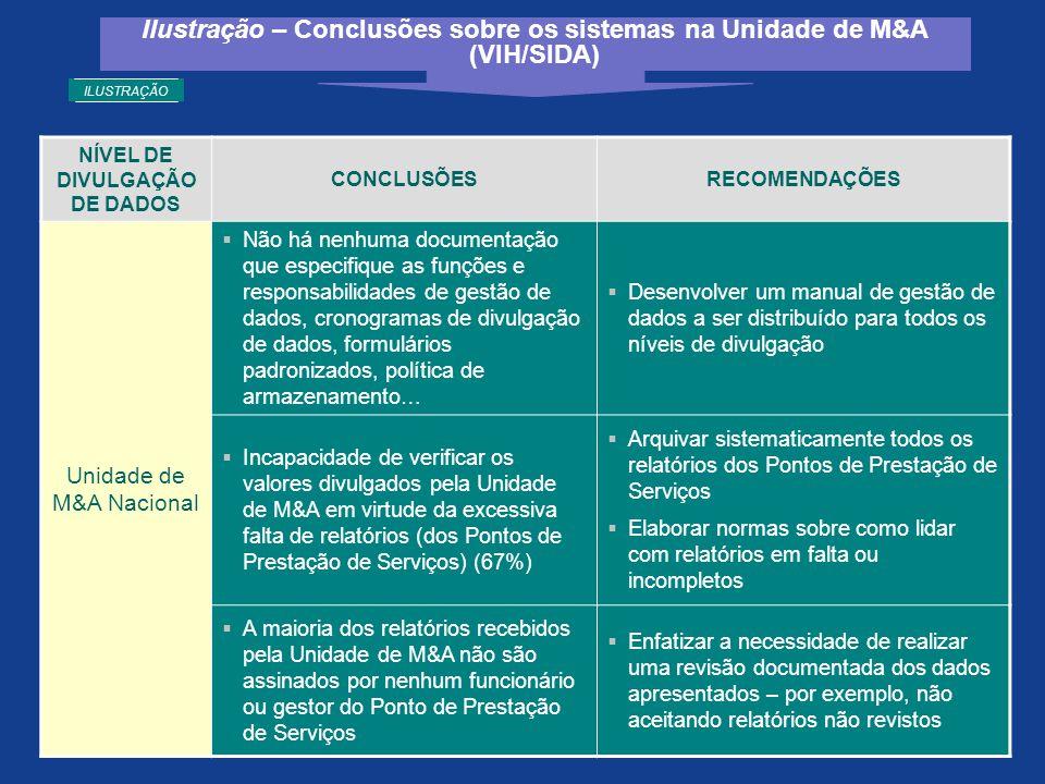NÍVEL DE DIVULGAÇÃO DE DADOS CONCLUSÕESRECOMENDAÇÕES Unidade de M&A Nacional  Não há nenhuma documentação que especifique as funções e responsabilida
