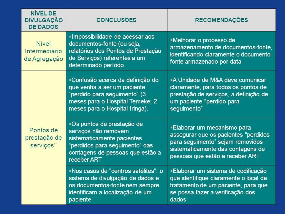 NÍVEL DE DIVULGAÇÃO DE DADOS CONCLUSÕESRECOMENDAÇÕES Nível Intermediário de Agregação  Impossibilidade de acessar aos documentos-fonte (ou seja, rela