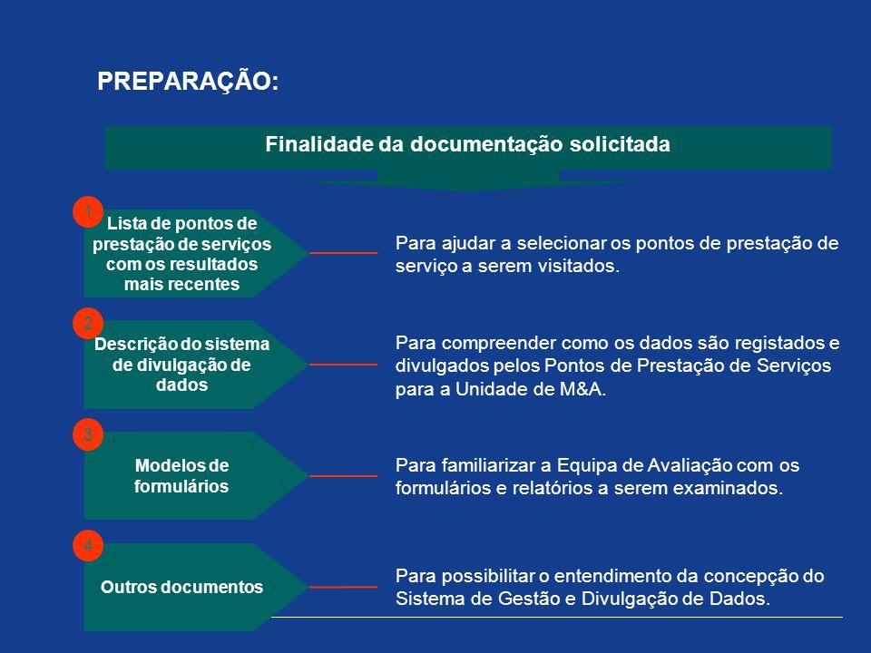 PREPARAÇÃO: Finalidade da documentação solicitada Para ajudar a selecionar os pontos de prestação de serviço a serem visitados. Lista de pontos de pre