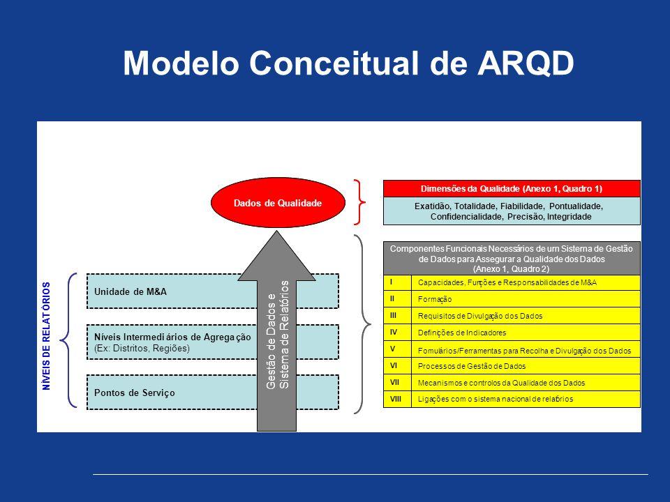 Modelo Conceitual de ARQD