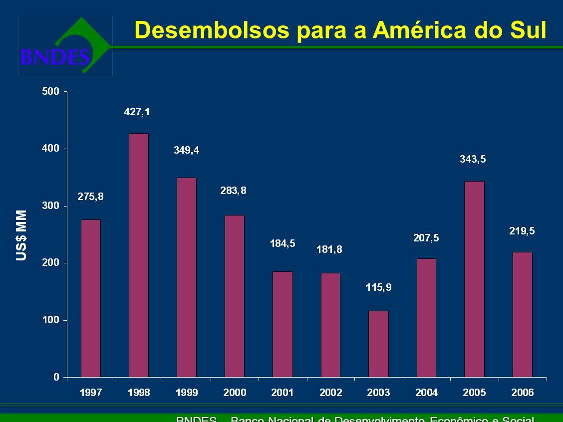 BNDES – Banco Nacional de Desenvolvimento Econômico e Social Desembolsos para a América do Sul