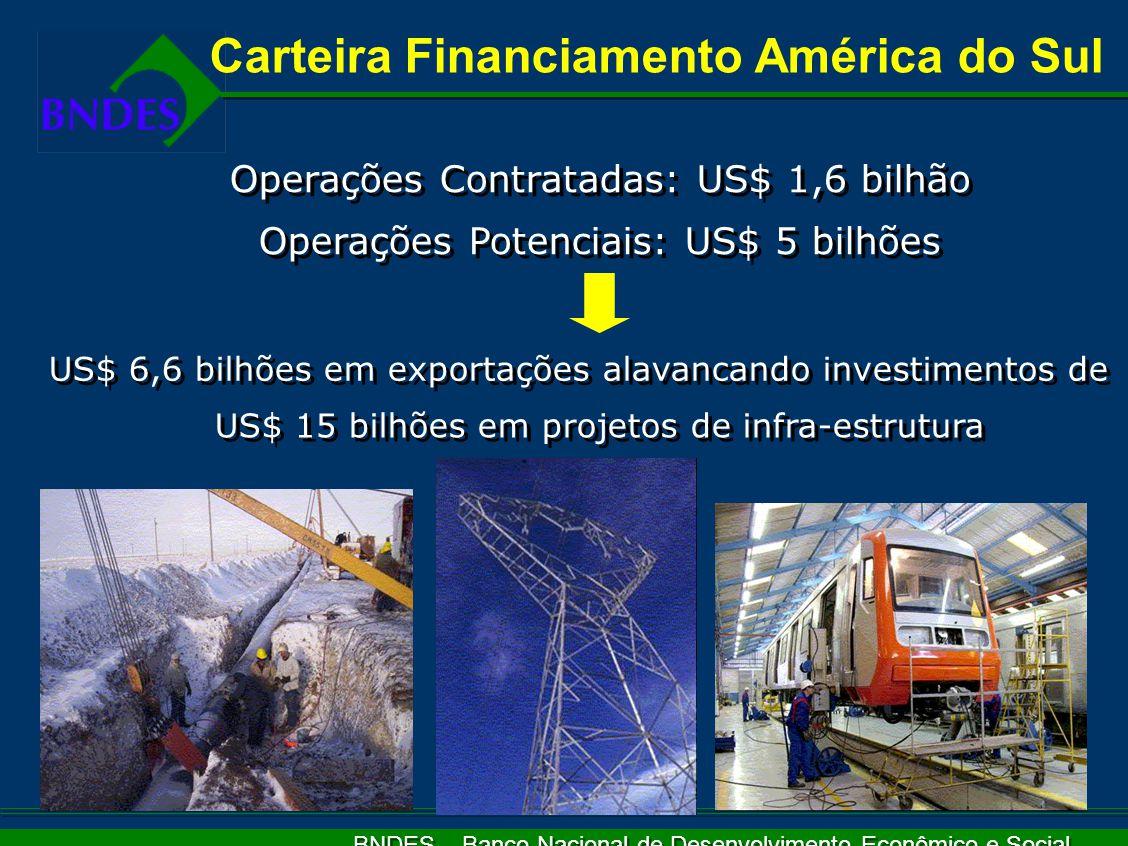 BNDES – Banco Nacional de Desenvolvimento Econômico e Social Operações Contratadas: US$ 1,6 bilhão Operações Potenciais: US$ 5 bilhões Operações Contratadas: US$ 1,6 bilhão Operações Potenciais: US$ 5 bilhões US$ 6,6 bilhões em exportações alavancando investimentos de US$ 15 bilhões em projetos de infra-estrutura Carteira Financiamento América do Sul