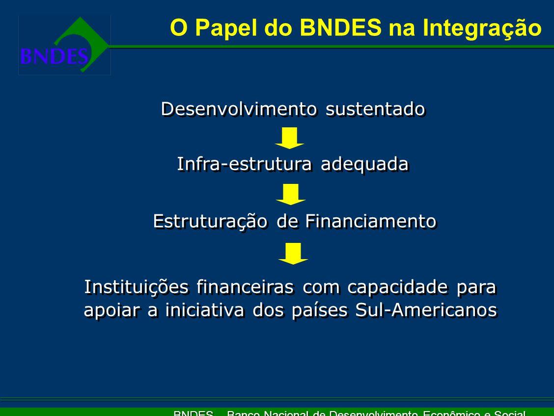 BNDES – Banco Nacional de Desenvolvimento Econômico e Social Desenvolvimento sustentado Infra-estrutura adequada Estruturação de Financiamento Instituições financeiras com capacidade para apoiar a iniciativa dos países Sul-Americanos O Papel do BNDES na Integração