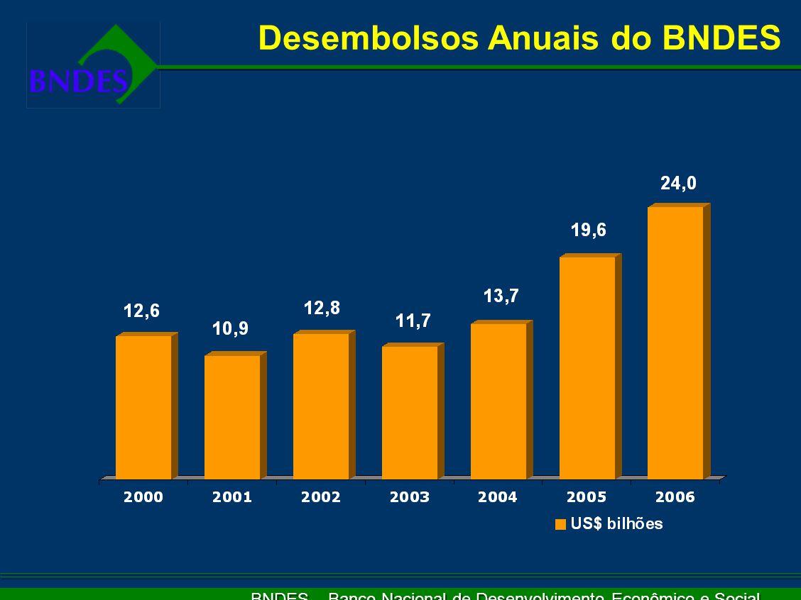 BNDES – Banco Nacional de Desenvolvimento Econômico e Social Desembolsos Anuais do BNDES