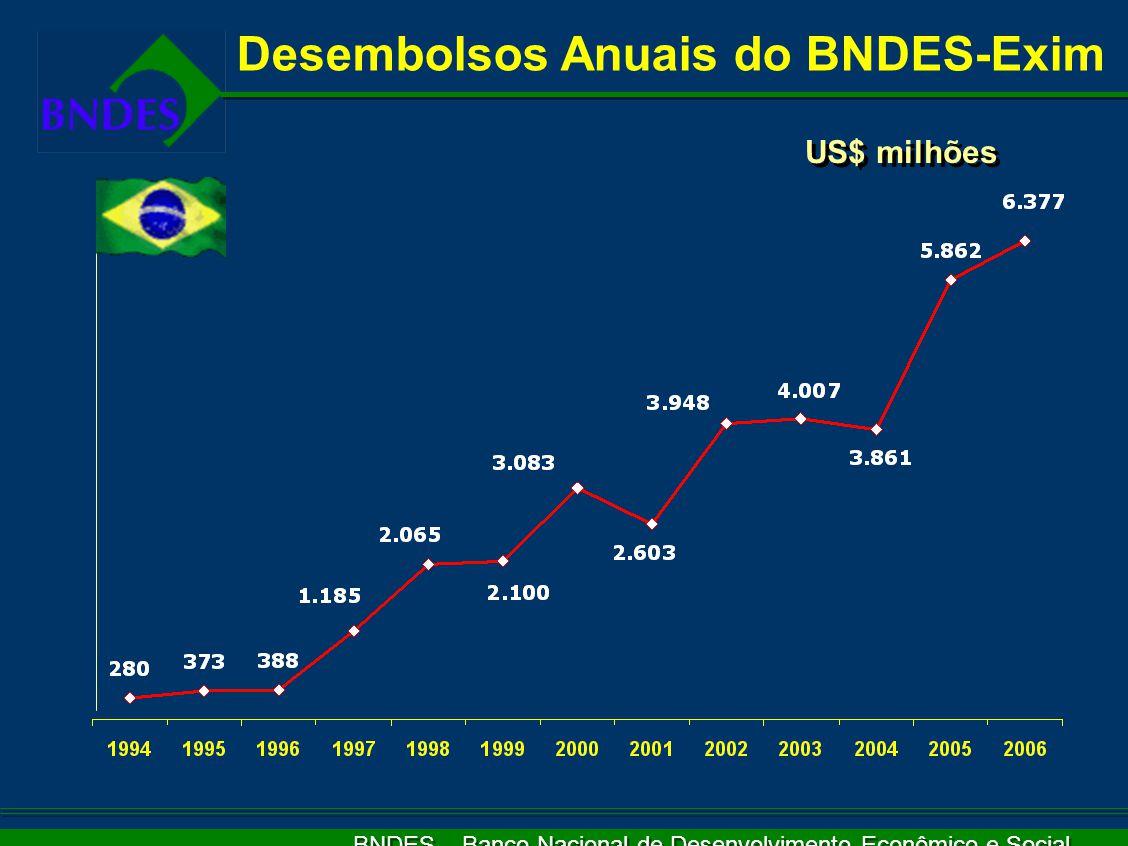 BNDES – Banco Nacional de Desenvolvimento Econômico e Social US$ milhões Desembolsos Anuais do BNDES-Exim