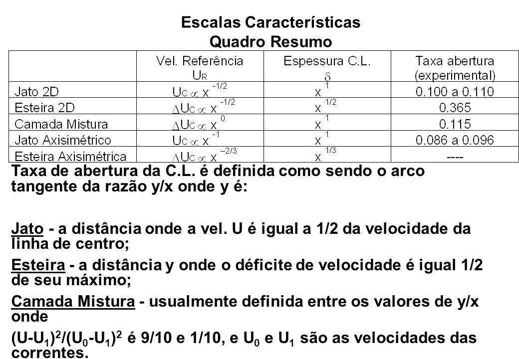 Escalas Características Quadro Resumo Taxa de abertura da C.L. é definida como sendo o arco tangente da razão y/x onde y é: Jato - a distância onde a