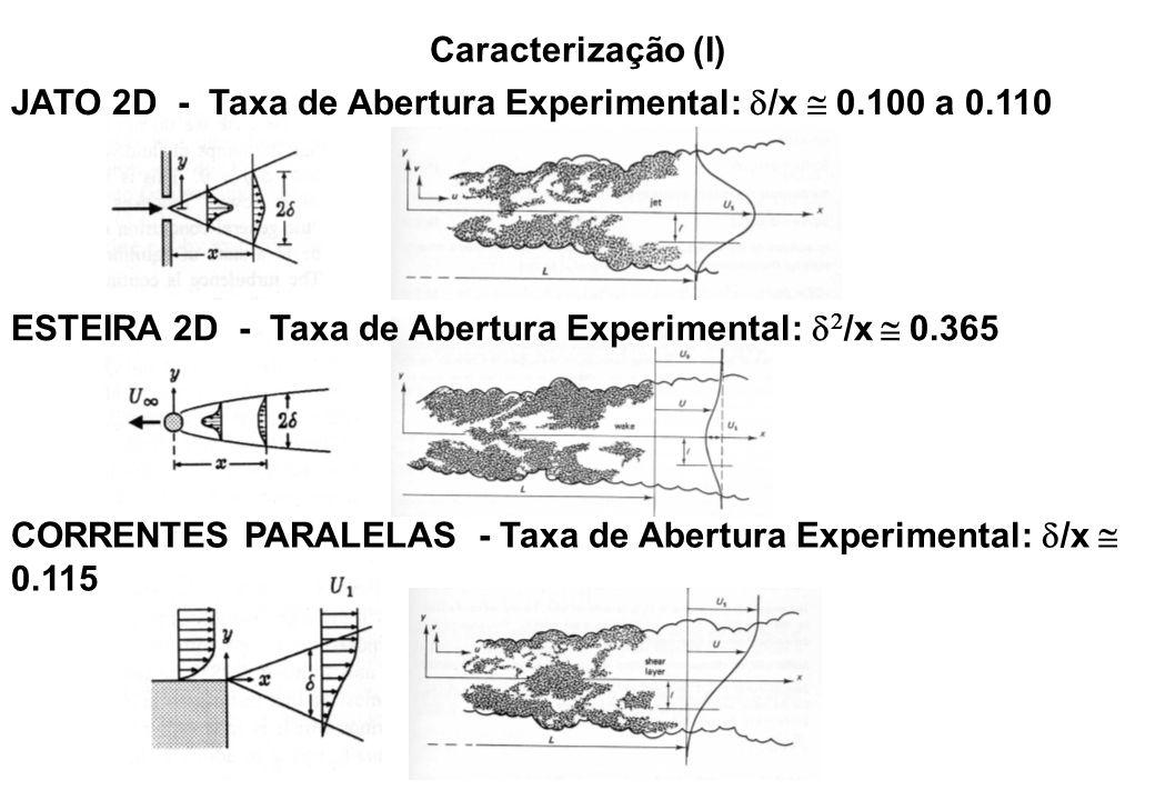 Caracterização (I) JATO 2D - Taxa de Abertura Experimental:  /x  0.100 a 0.110 ESTEIRA 2D - Taxa de Abertura Experimental:   /x  0.365 CORRENTES