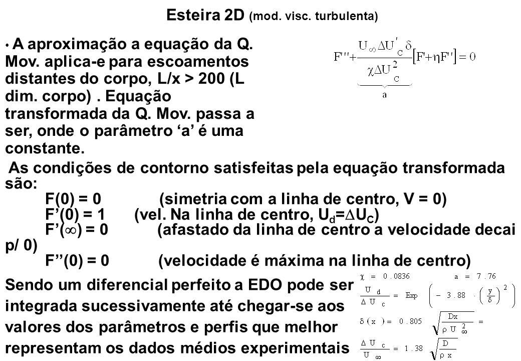 Esteira 2D (mod. visc. turbulenta) A aproximação a equação da Q. Mov. aplica-e para escoamentos distantes do corpo, L/x > 200 (L dim. corpo). Equação