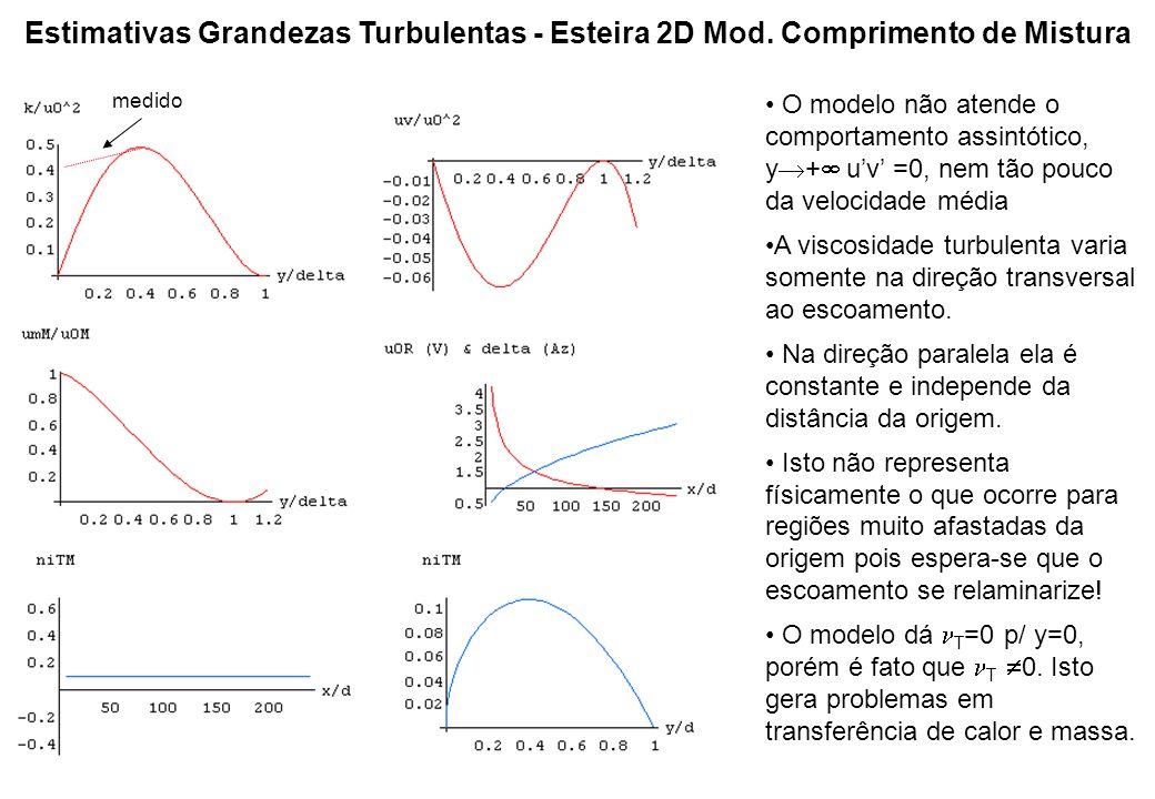 Estimativas Grandezas Turbulentas - Esteira 2D Mod. Comprimento de Mistura medido O modelo não atende o comportamento assintótico, y  +  u'v' =0, ne