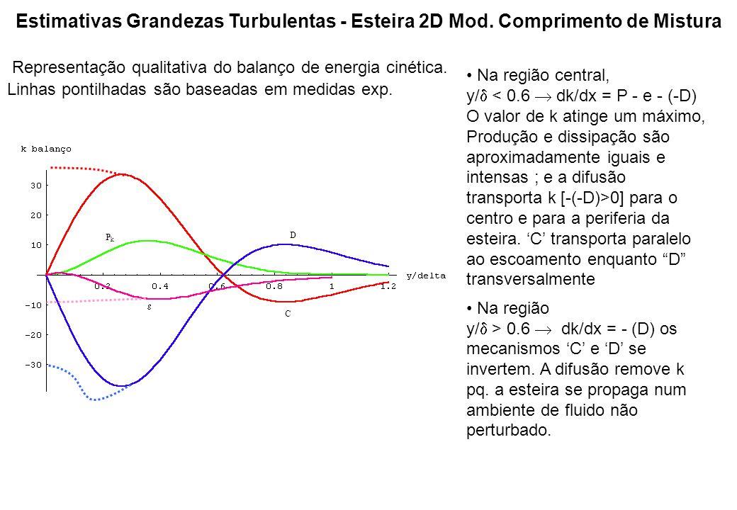 Estimativas Grandezas Turbulentas - Esteira 2D Mod. Comprimento de Mistura Na região central, y/  0] para o centro e para a periferia da esteira. 'C