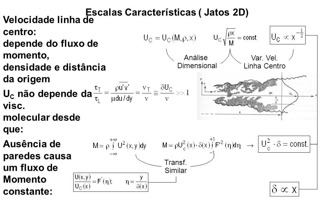 Jato Plano Livre I (comprimento mistura) A largura do jato e o comprimento de mistura são proporcionais às constantes A e , respectivamente A velocidade na linha de centro e sua derivada são determinadas pelas expressões e A transf.