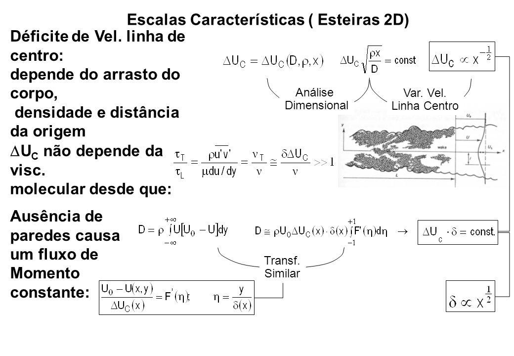Escalas Características ( Esteiras 2D) Déficite de Vel. linha de centro: depende do arrasto do corpo, densidade e distância da origem Análise Dimensio