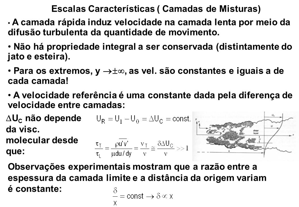Solução Similar Jato Plano Livre III (comprimento mistura) Eq.