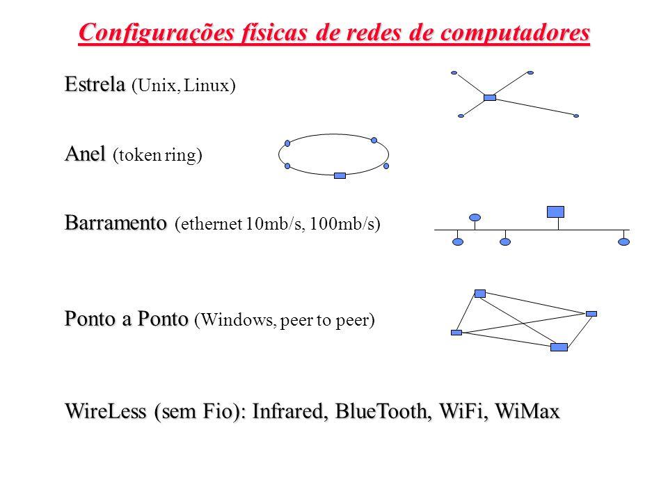 Configurações físicas de redes de computadores Estrela Estrela (Unix, Linux) Anel Anel (token ring) Barramento Barramento (ethernet 10mb/s, 100mb/s) Ponto a Ponto Ponto a Ponto (Windows, peer to peer) WireLess (sem Fio): Infrared, BlueTooth, WiFi, WiMax