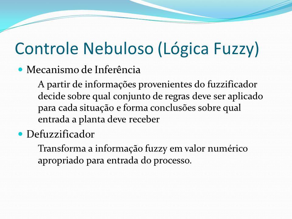 Controle Nebuloso (Lógica Fuzzy) Mecanismo de Inferência A partir de informações provenientes do fuzzificador decide sobre qual conjunto de regras dev