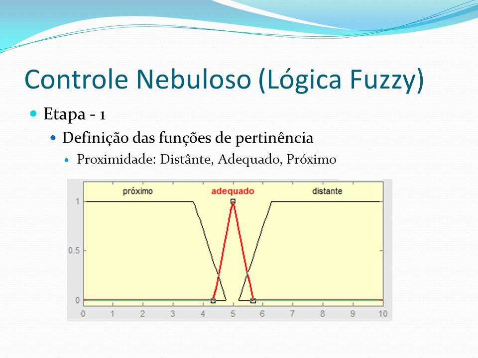 Controle Nebuloso (Lógica Fuzzy) Etapa - 1 Definição das funções de pertinência Proximidade: Distânte, Adequado, Próximo