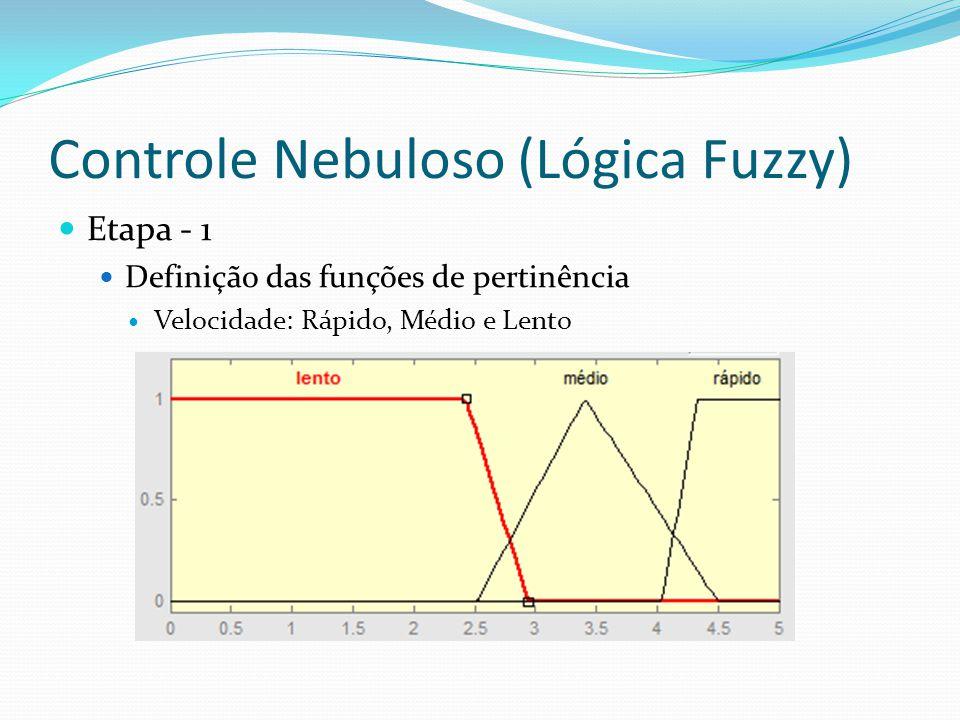 Controle Nebuloso (Lógica Fuzzy) Etapa - 1 Definição das funções de pertinência Velocidade: Rápido, Médio e Lento