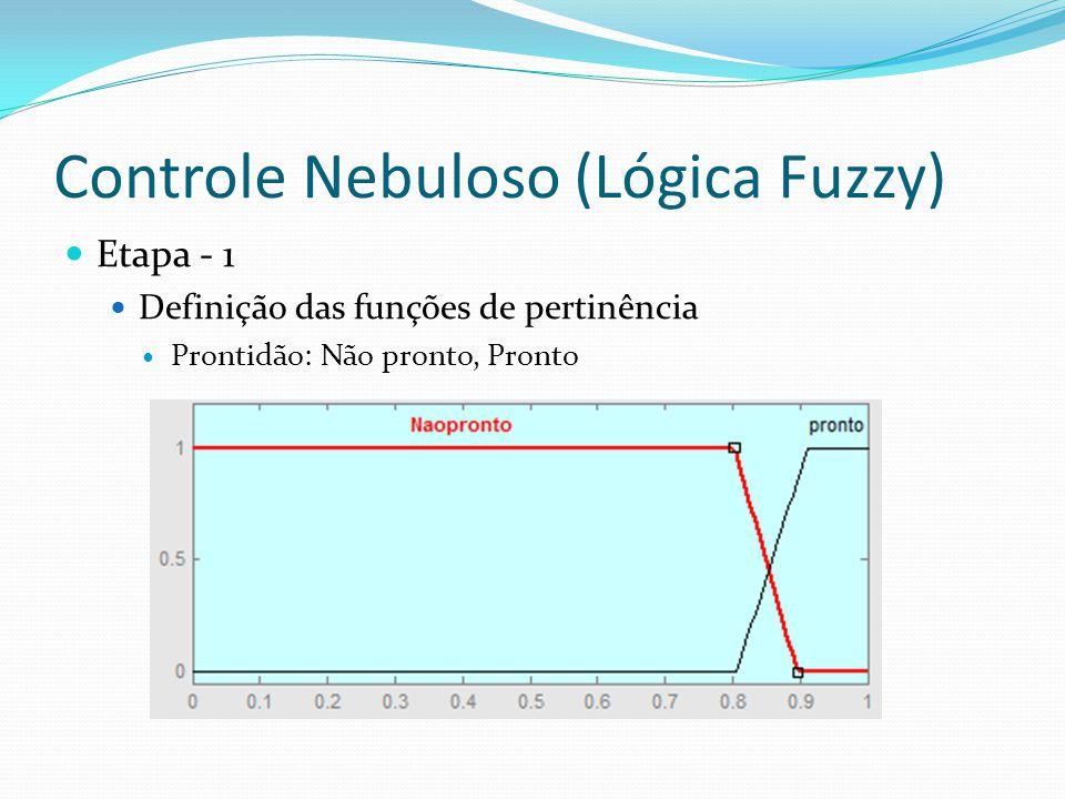 Controle Nebuloso (Lógica Fuzzy) Etapa - 1 Definição das funções de pertinência Prontidão: Não pronto, Pronto