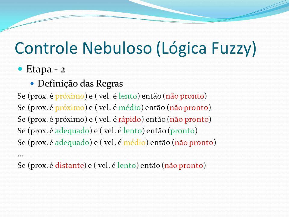 Controle Nebuloso (Lógica Fuzzy) Etapa - 2 Definição das Regras Se (prox.