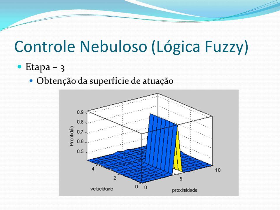 Controle Nebuloso (Lógica Fuzzy) Etapa – 3 Obtenção da superfície de atuação