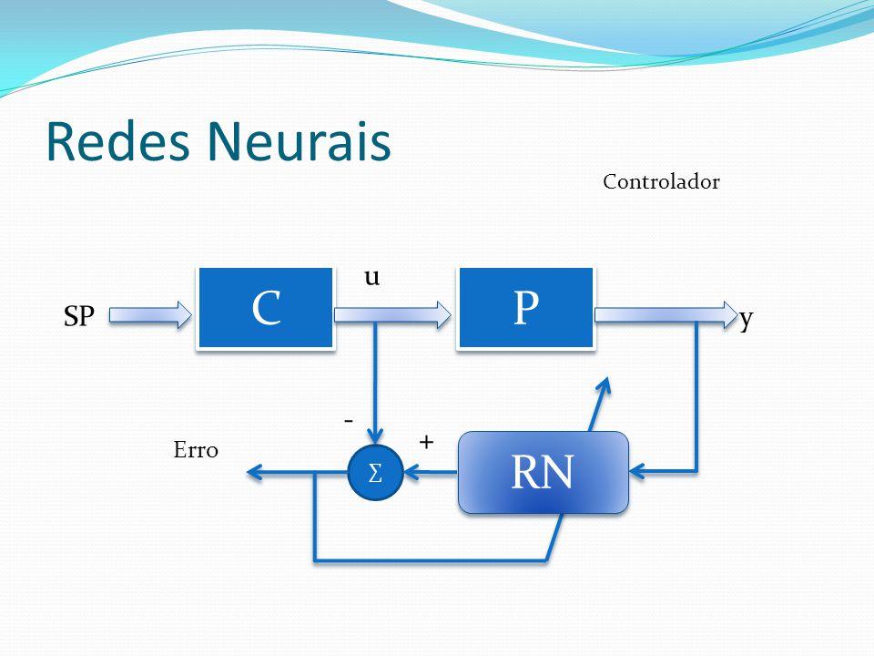 Redes Neurais C C P P SP u y ∑ RN Erro - + Controlador