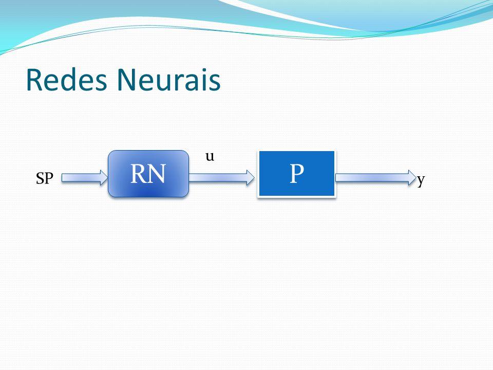 Redes Neurais P P SP u y RN