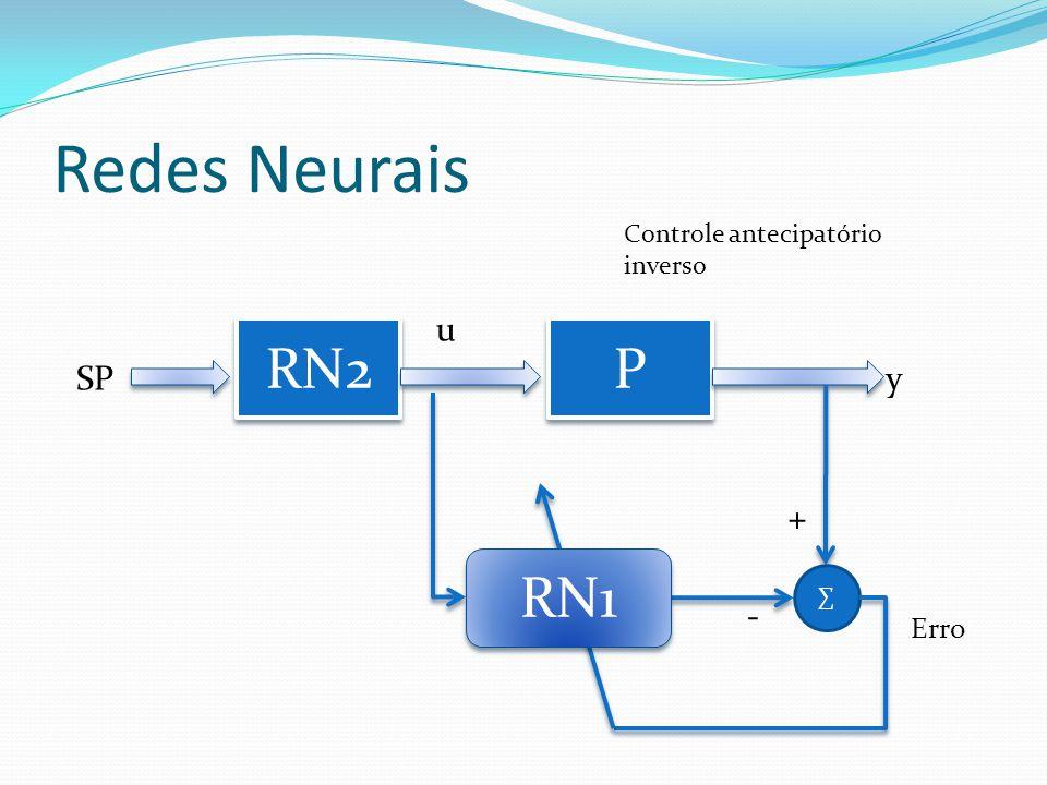 Redes Neurais RN2 P P SP u y ∑ Erro - + RN1 Controle antecipatório inverso