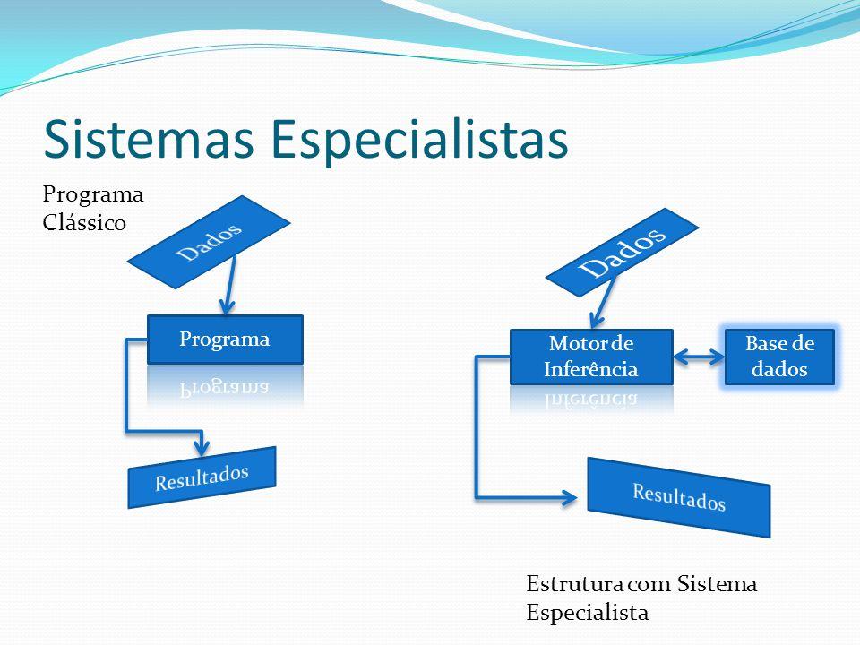 Sistemas Especialistas Programa Clássico Base de dados Estrutura com Sistema Especialista