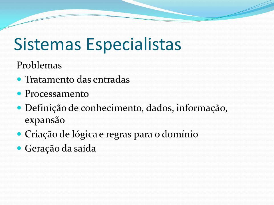 Sistemas Especialistas Problemas Tratamento das entradas Processamento Definição de conhecimento, dados, informação, expansão Criação de lógica e regras para o domínio Geração da saída