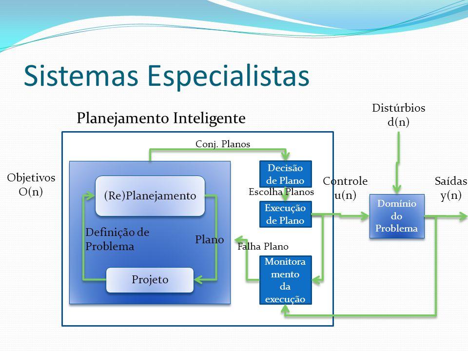 Sistemas Especialistas Domínio do Problema Planejamento Inteligente Objetivos O(n) Controle u(n) Saídas y(n) Distúrbios d(n) (Re)Planejamento Projeto Plano Definição de Problema Decisão de Plano Execução de Plano Monitora mento da execução Conj.