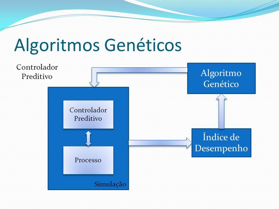 Algoritmos Genéticos Controlador Preditivo Controlador Preditivo Processo Simulação Algoritmo Genético Índice de Desempenho Controlador Preditivo