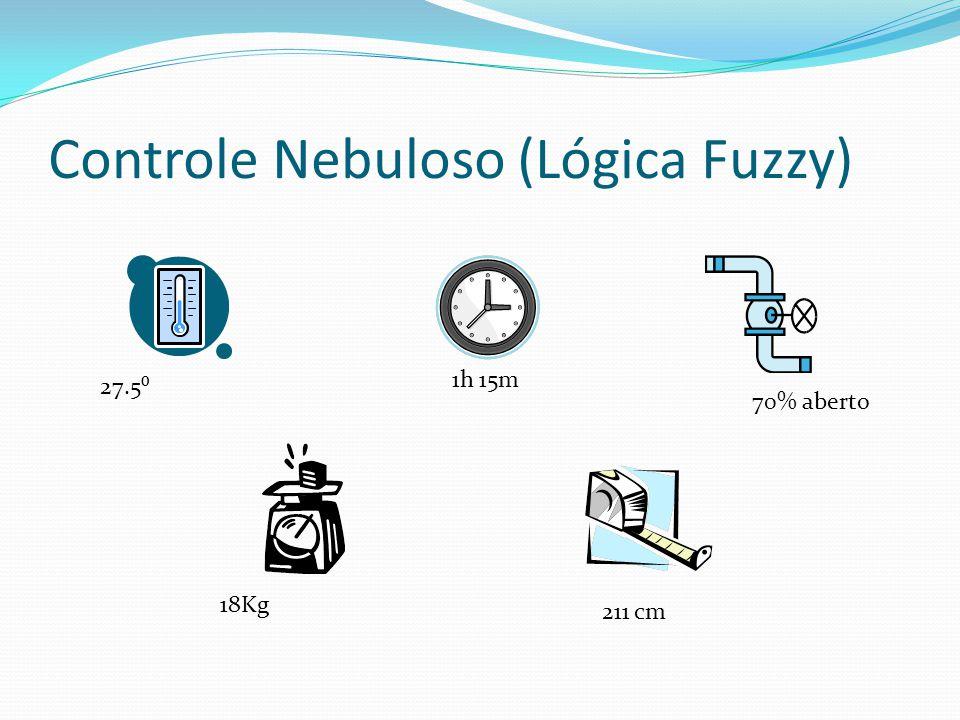 Controle Nebuloso (Lógica Fuzzy) 27.5⁰ 1h 15m 70% aberto 18Kg 211 cm