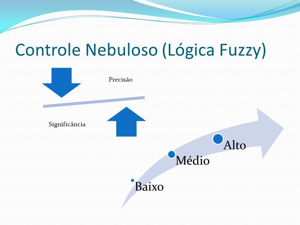 Controle Nebuloso (Lógica Fuzzy) Baixo Médio Alto Precisão Significância