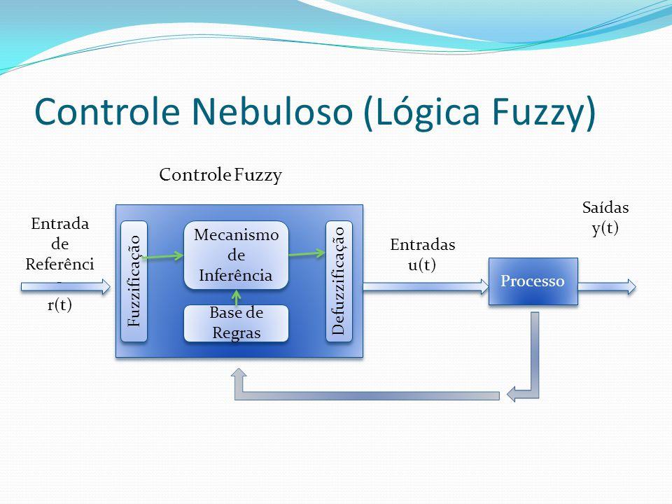 Controle Nebuloso (Lógica Fuzzy) Processo Controle Fuzzy Fuzzificação Defuzzificação Mecanismo de Inferência Base de Regras Entrada de Referênci a r(t) Entradas u(t) Saídas y(t)