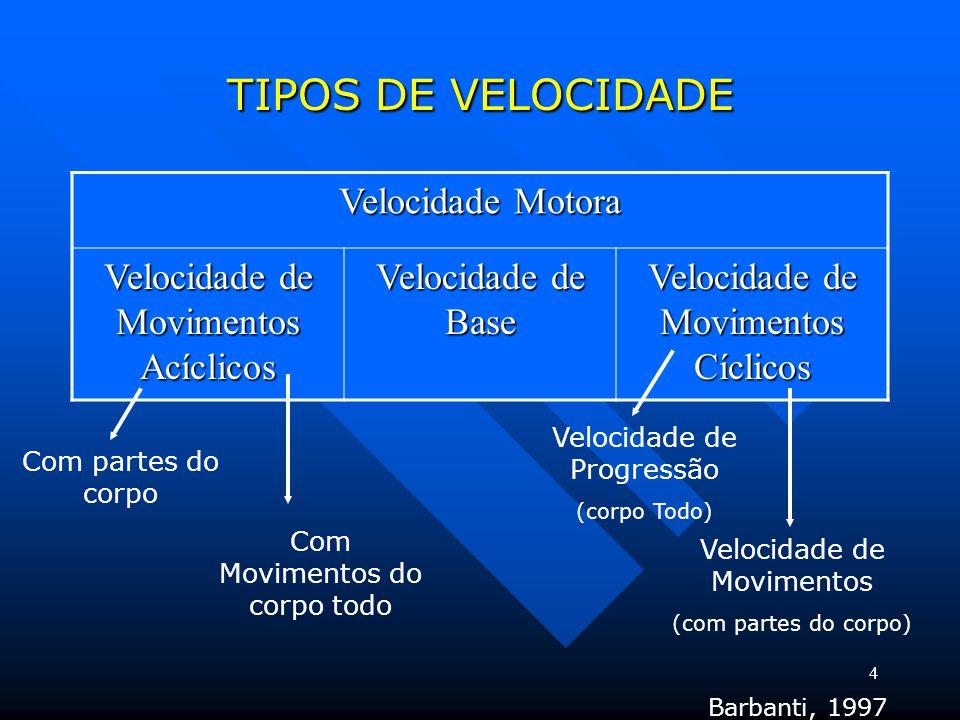 4 TIPOS DE VELOCIDADE Velocidade Motora Velocidade de Movimentos Acíclicos Velocidade de Base Velocidade de Movimentos Cíclicos Com partes do corpo Com Movimentos do corpo todo Velocidade de Movimentos (com partes do corpo) Velocidade de Progressão (corpo Todo) Barbanti, 1997