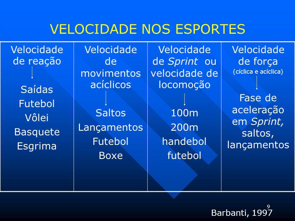 9 VELOCIDADE NOS ESPORTES Velocidade de reação Saídas Futebol Vôlei Basquete Esgrima Velocidade de movimentos acíclicos Saltos Lançamentos Futebol Box