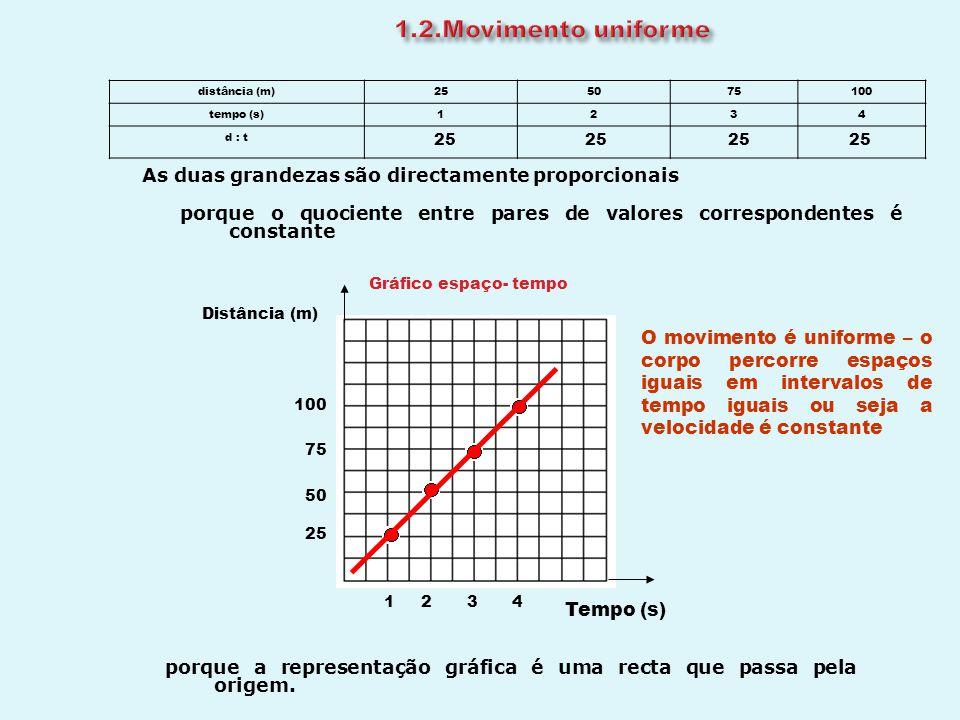 velocidade (m/s) Tempo (s) 2413 25 Gráfico velocidade - tempo O valor da velocidade mantém-se.