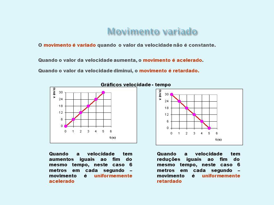 Os gráficos velocidade - tempo são úteis, pois permitem calcular o espaço percorrido numa trajectória rectilínea, ao fim de um certo tempo.
