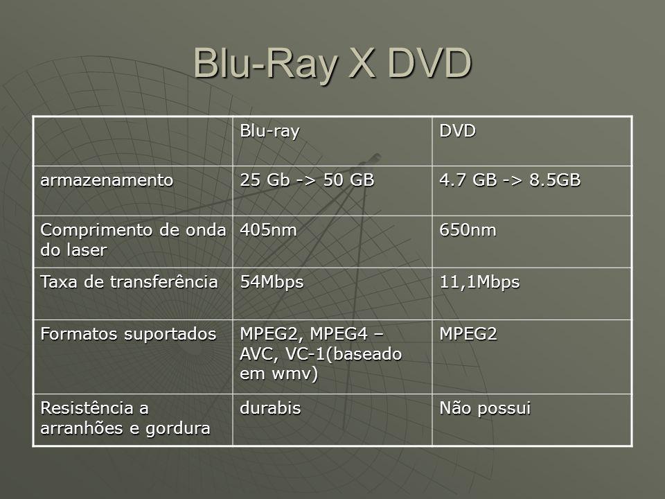 Blu-Ray X DVD Blu-rayDVD armazenamento 25 Gb -> 50 GB 4.7 GB -> 8.5GB Comprimento de onda do laser 405nm650nm Taxa de transferência 54Mbps11,1Mbps For