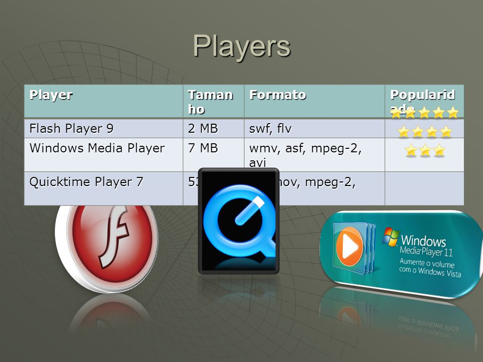 PlayersPlayer Taman ho Formato Popularid ade Flash Player 9 2 MB swf, flv Windows Media Player 7 MB wmv, asf, mpeg-2, avi Quicktime Player 7 53 MB avi,mov, mpeg-2, mp4