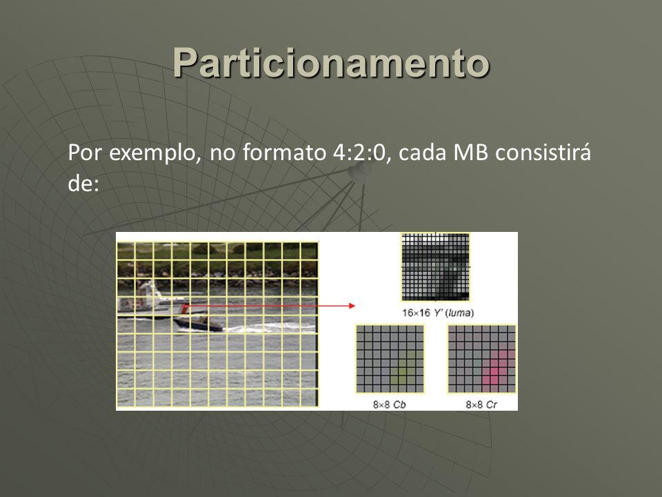 Particionamento Por exemplo, no formato 4:2:0, cada MB consistirá de: