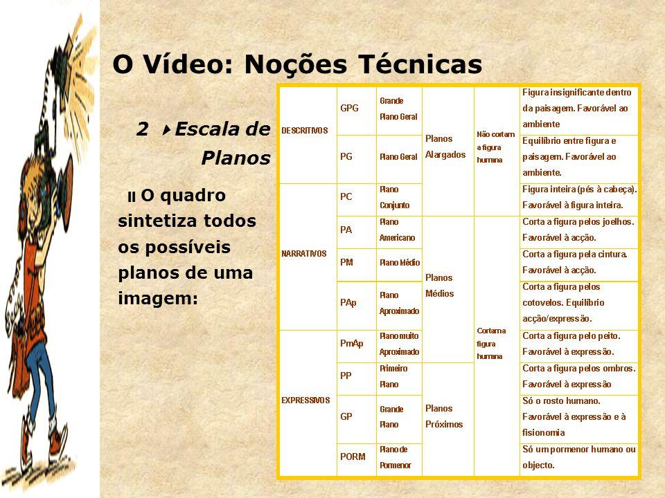 9 2  Escala de Planos  O quadro sintetiza todos os possíveis planos de uma imagem: O Vídeo: Noções Técnicas