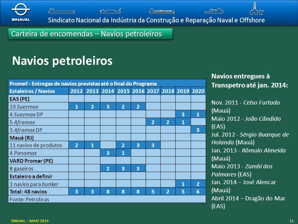 Sindicato Nacional da Indústria da Construção e Reparação Naval e Offshore Navios petroleiros Promef - Entregas de navios previstas até o final do Pro
