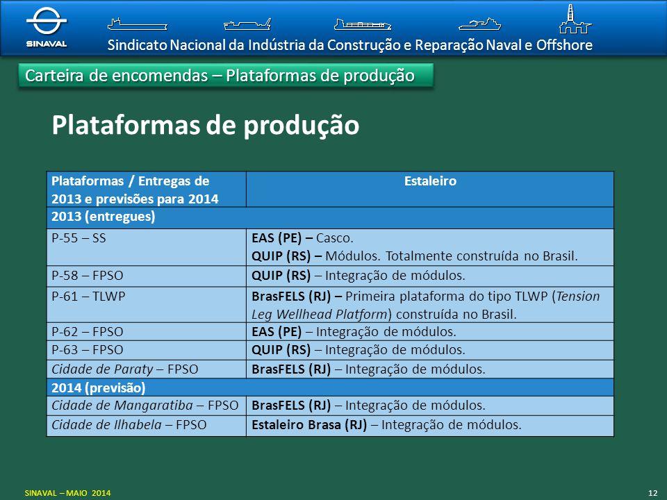 Sindicato Nacional da Indústria da Construção e Reparação Naval e Offshore Plataformas de produção Plataformas / Entregas de 2013 e previsões para 201