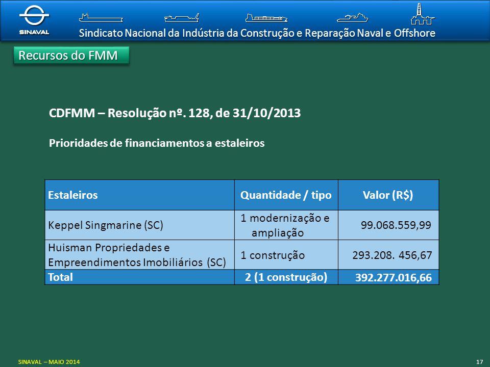 Sindicato Nacional da Indústria da Construção e Reparação Naval e Offshore CDFMM – Resolução nº. 128, de 31/10/2013 Prioridades de financiamentos a es