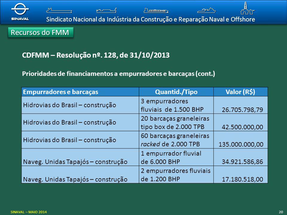 Sindicato Nacional da Indústria da Construção e Reparação Naval e Offshore CDFMM – Resolução nº. 128, de 31/10/2013 Prioridades de financiamentos a em