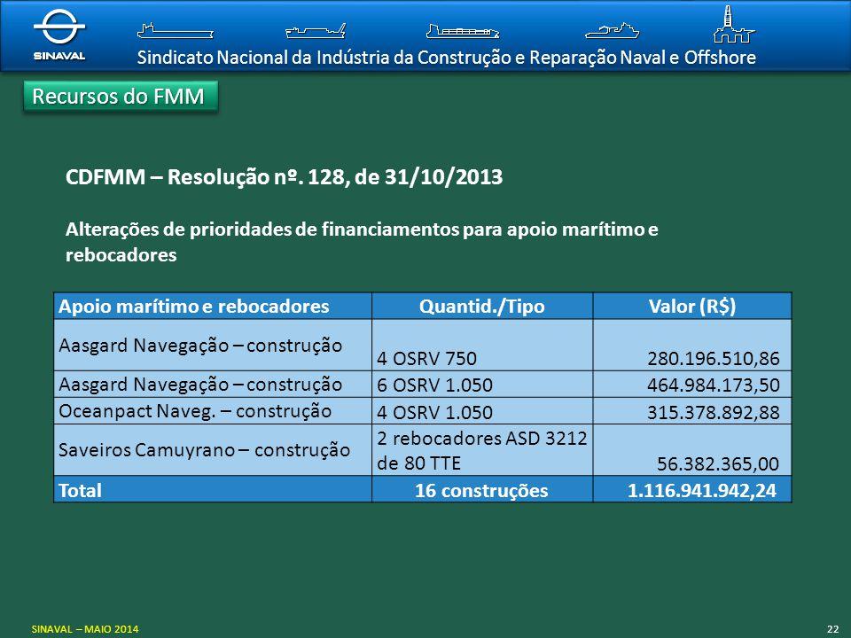 Sindicato Nacional da Indústria da Construção e Reparação Naval e Offshore CDFMM – Resolução nº. 128, de 31/10/2013 Alterações de prioridades de finan