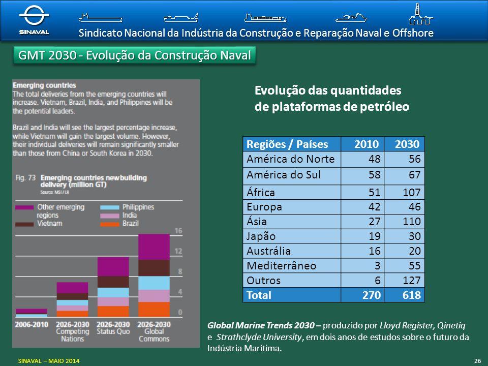 Sindicato Nacional da Indústria da Construção e Reparação Naval e Offshore Regiões / Países 2010 2030 América do Norte4856 América do Sul5867 África51